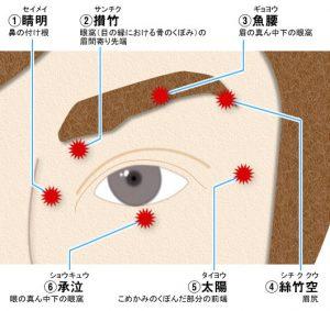 目のツボ - 疲れ目